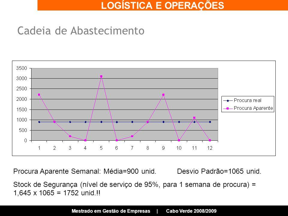 LOGÍSTICA E OPERAÇÕES Mestrado em Gestão de Empresas | Cabo Verde 2008/2009 Procura Aparente Semanal: Média=900 unid.