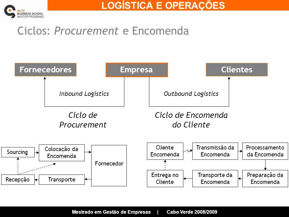 LOGÍSTICA E OPERAÇÕES Mestrado em Gestão de Empresas | Cabo Verde 2008/2009 Ciclos: Procurement e Encomenda Empresa FornecedoresClientes Ciclo de Procurement Ciclo de Encomenda do Cliente Cliente Encomenda Transmissão da Encomenda Processamento da Encomenda Preparação da Encomenda Transporte da Encomenda Entrega no Cliente Sourcing Colocação da Encomenda Fornecedor TransporteRecepção Inbound LogisticsOutbound Logistics