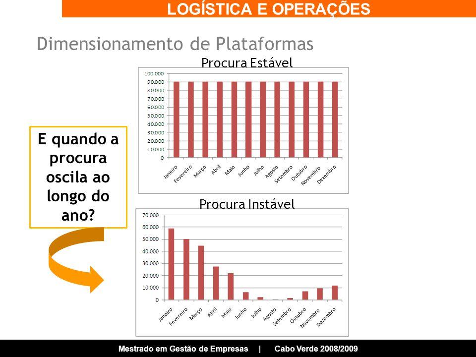 LOGÍSTICA E OPERAÇÕES Mestrado em Gestão de Empresas | Cabo Verde 2008/2009 Dimensionamento de Plataformas E quando a procura oscila ao longo do ano.