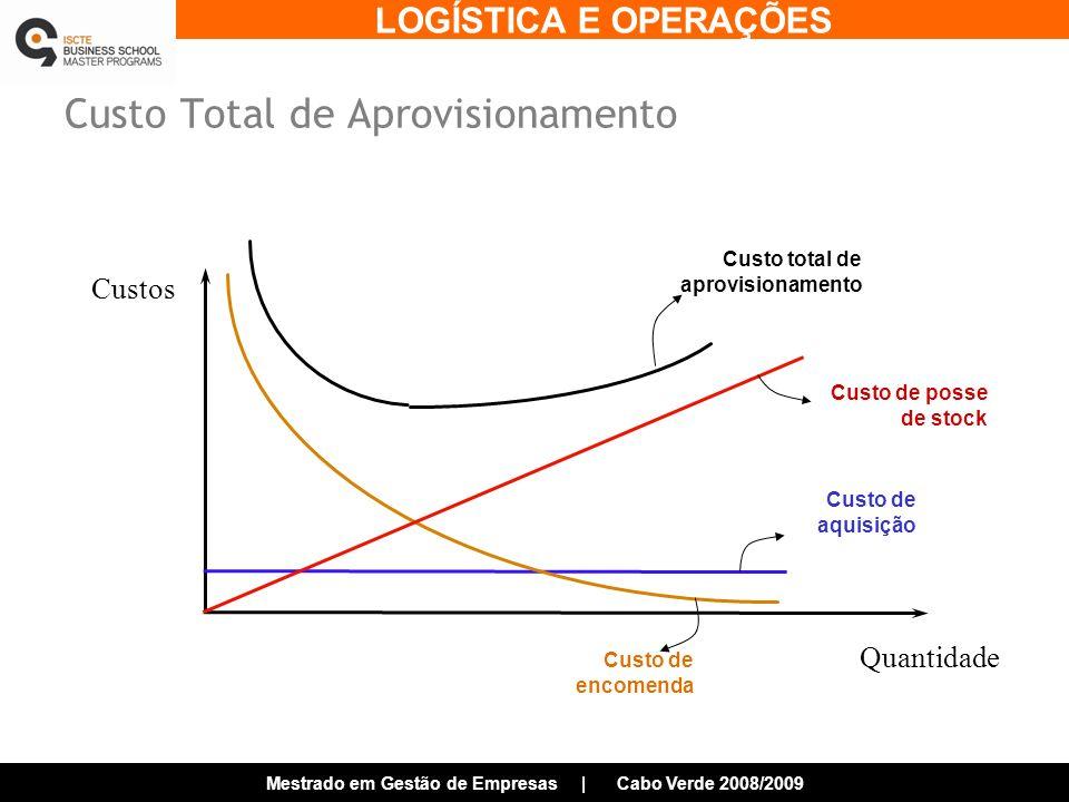LOGÍSTICA E OPERAÇÕES Mestrado em Gestão de Empresas | Cabo Verde 2008/2009 Custo Total de Aprovisionamento Custos Quantidade Custo total de aprovisionamento Custo de posse de stock Custo de aquisição Custo de encomenda