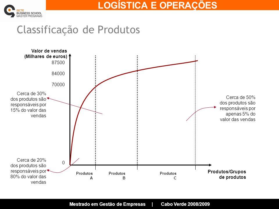 LOGÍSTICA E OPERAÇÕES Mestrado em Gestão de Empresas | Cabo Verde 2008/2009 Classificação de Produtos Valor de vendas (Milhares de euros) Produtos/Grupos de produtos 87500 84000 70000 0 Produtos A Produtos B Produtos C Cerca de 50% dos produtos são responsáveis por apenas 5% do valor das vendas Cerca de 20% dos produtos são responsáveis por 80% do valor das vendas Cerca de 30% dos produtos são responsáveis por 15% do valor das vendas