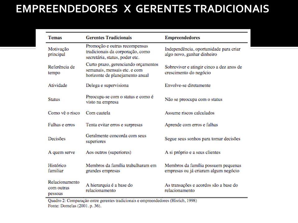 EMPREENDEDORES X GERENTES TRADICIONAIS