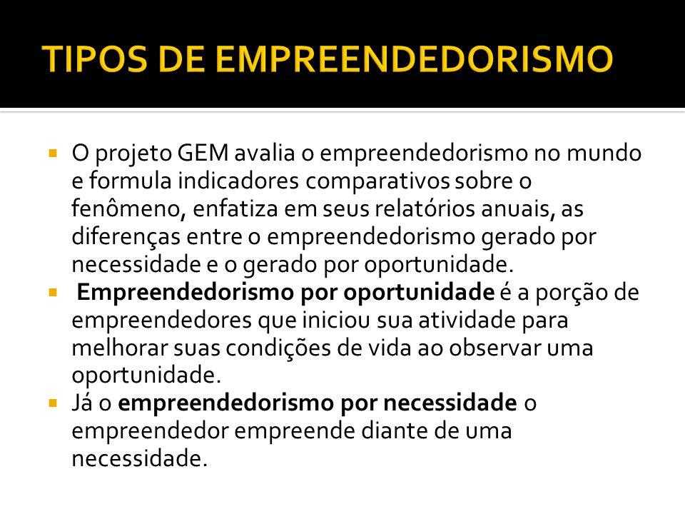 O projeto GEM avalia o empreendedorismo no mundo e formula indicadores comparativos sobre o fenômeno, enfatiza em seus relatórios anuais, as diferença