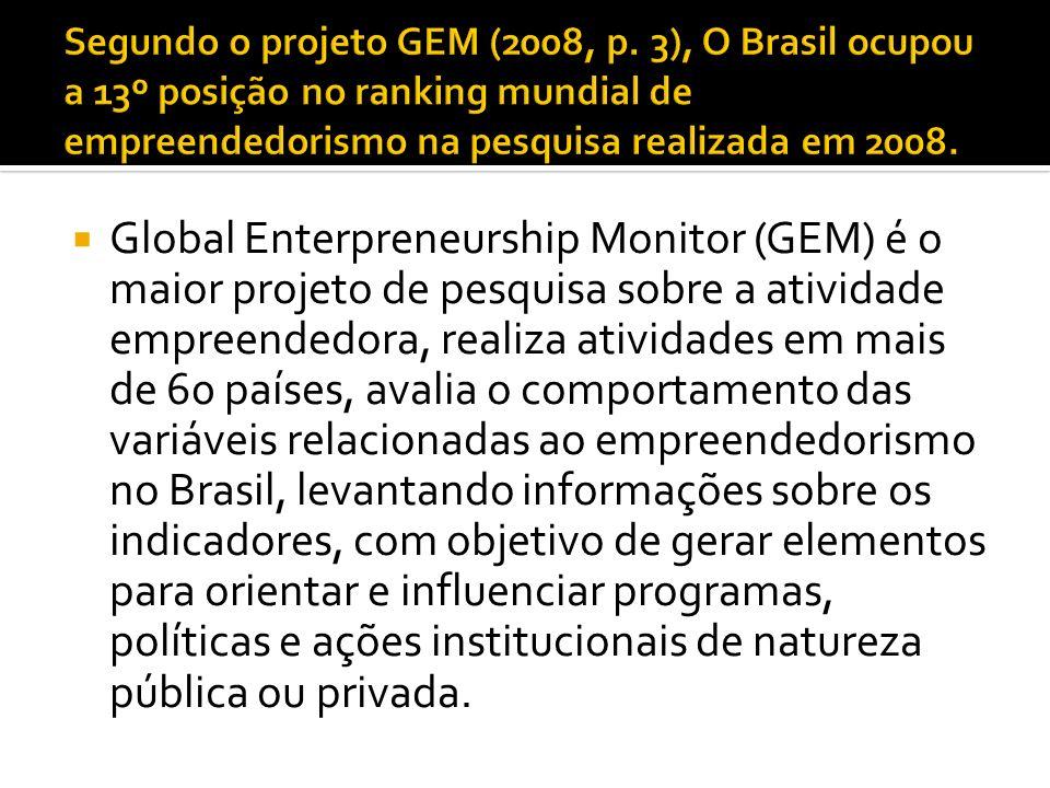 Global Enterpreneurship Monitor (GEM) é o maior projeto de pesquisa sobre a atividade empreendedora, realiza atividades em mais de 60 países, avalia o