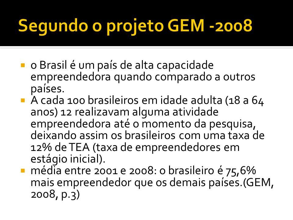 o Brasil é um país de alta capacidade empreendedora quando comparado a outros países. A cada 100 brasileiros em idade adulta (18 a 64 anos) 12 realiza