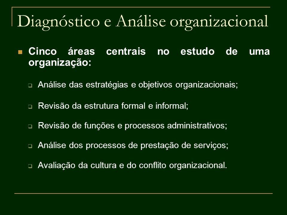 Diagnóstico e Análise organizacional Análise das estratégias e objetivos organizacionais; Revisão da estrutura formal e informal; Revisão de funções e