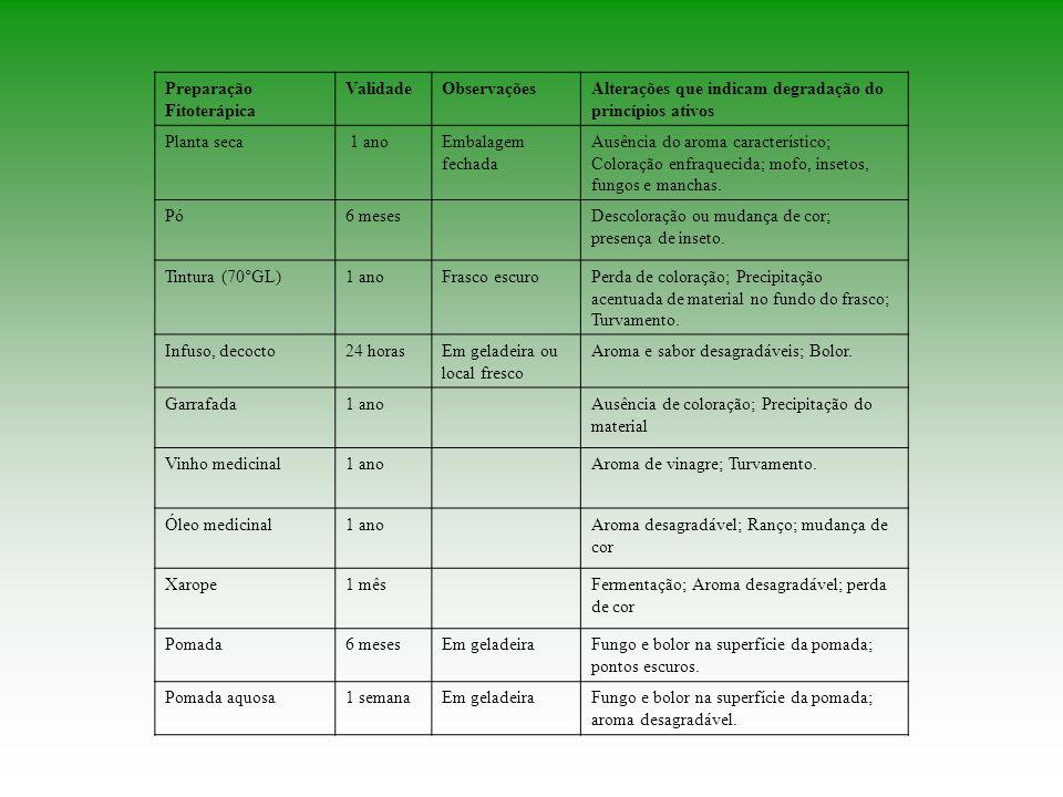 Preparação Fitoterápica ValidadeObservaçõesAlterações que indicam degradação do princípios ativos Planta seca 1 anoEmbalagem fechada Ausência do aroma