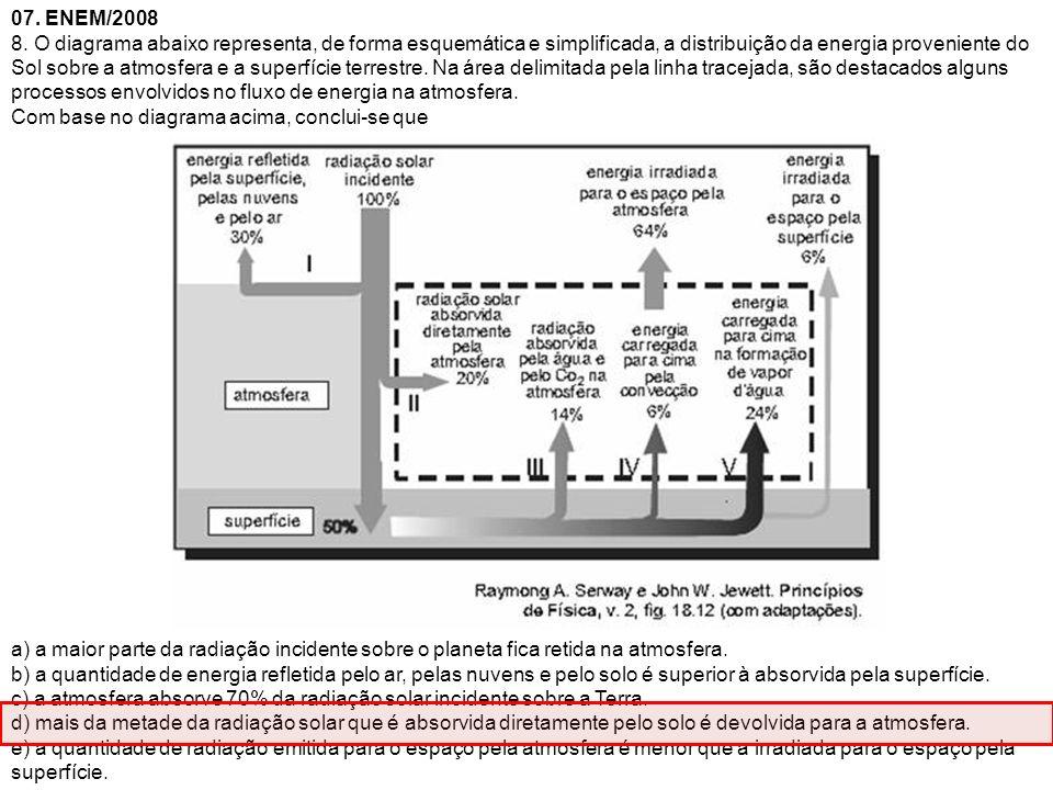 07. ENEM/2008 8. O diagrama abaixo representa, de forma esquemática e simplificada, a distribuição da energia proveniente do Sol sobre a atmosfera e a