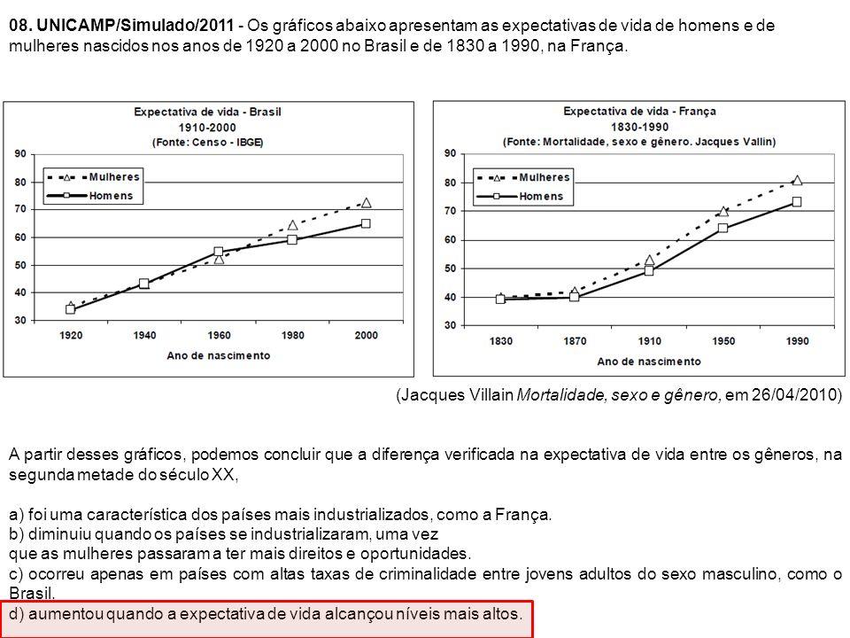 08. UNICAMP/Simulado/2011 - Os gráficos abaixo apresentam as expectativas de vida de homens e de mulheres nascidos nos anos de 1920 a 2000 no Brasil e