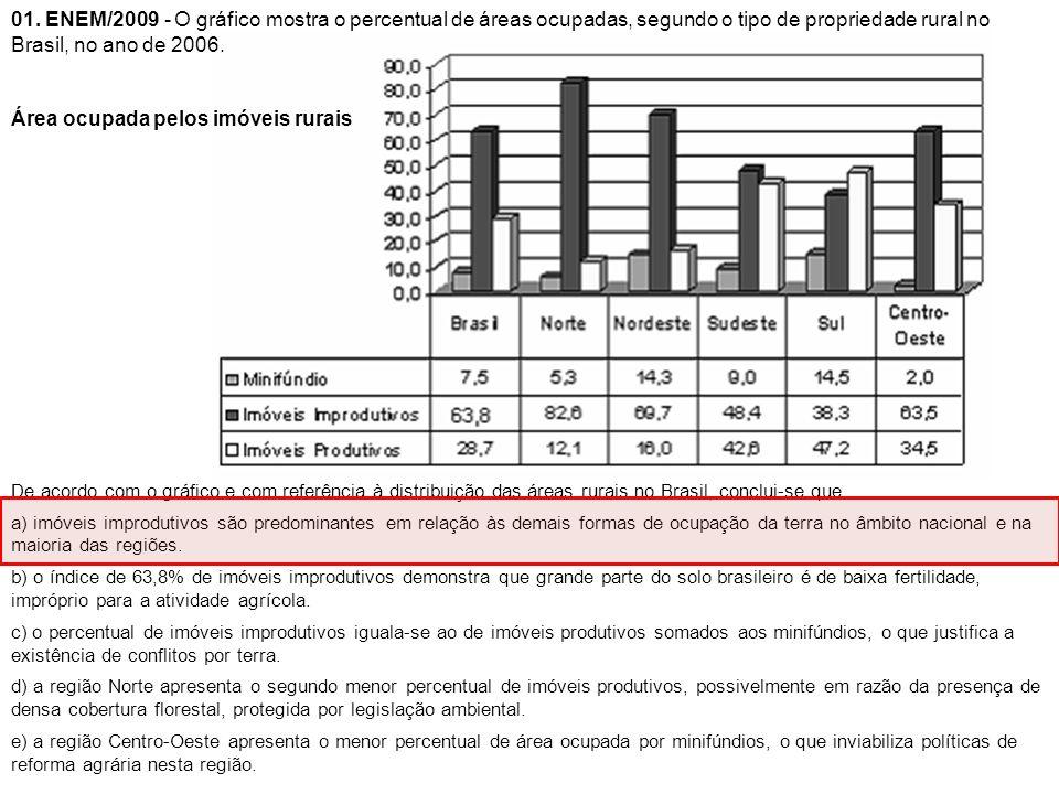 01. ENEM/2009 - O gráfico mostra o percentual de áreas ocupadas, segundo o tipo de propriedade rural no Brasil, no ano de 2006. Área ocupada pelos imó
