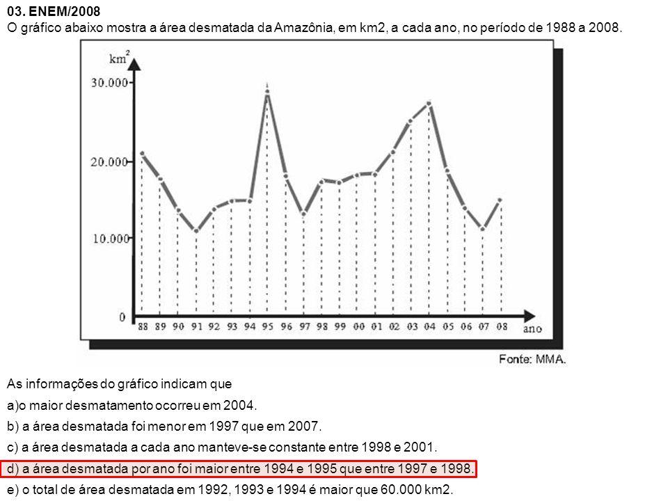 03. ENEM/2008 O gráfico abaixo mostra a área desmatada da Amazônia, em km2, a cada ano, no período de 1988 a 2008. As informações do gráfico indicam q