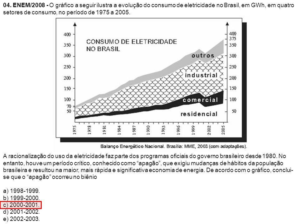 04. ENEM/2008 - O gráfico a seguir ilustra a evolução do consumo de eletricidade no Brasil, em GWh, em quatro setores de consumo, no período de 1975 a