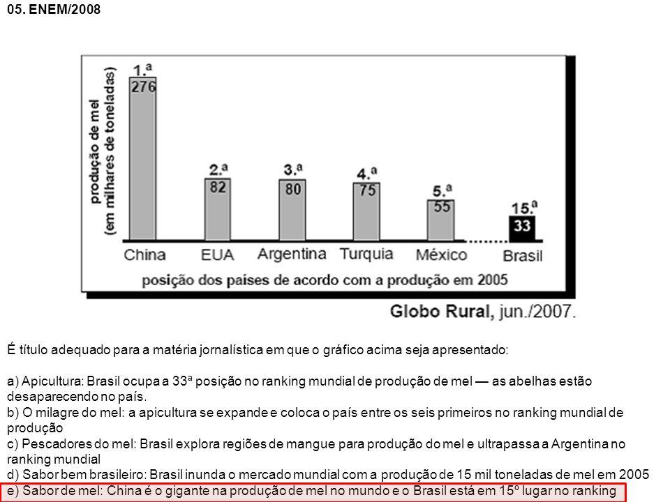 05. ENEM/2008 É título adequado para a matéria jornalística em que o gráfico acima seja apresentado: a) Apicultura: Brasil ocupa a 33ª posição no rank