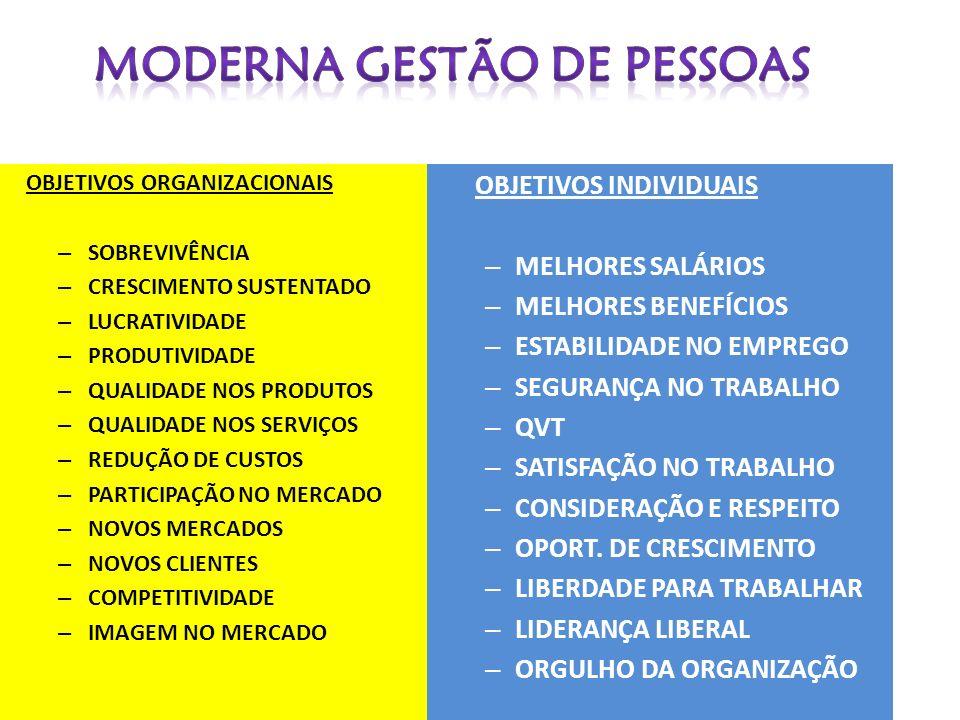 OBJETIVOS ORGANIZACIONAIS – SOBREVIVÊNCIA – CRESCIMENTO SUSTENTADO – LUCRATIVIDADE – PRODUTIVIDADE – QUALIDADE NOS PRODUTOS – QUALIDADE NOS SERVIÇOS – REDUÇÃO DE CUSTOS – PARTICIPAÇÃO NO MERCADO – NOVOS MERCADOS – NOVOS CLIENTES – COMPETITIVIDADE – IMAGEM NO MERCADO OBJETIVOS INDIVIDUAIS – MELHORES SALÁRIOS – MELHORES BENEFÍCIOS – ESTABILIDADE NO EMPREGO – SEGURANÇA NO TRABALHO – QVT – SATISFAÇÃO NO TRABALHO – CONSIDERAÇÃO E RESPEITO – OPORT.