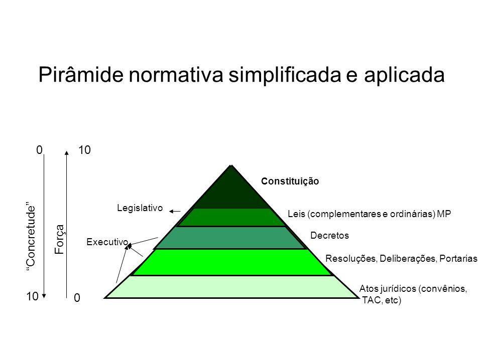 Pirâmide normativa simplificada e aplicada Constituição Leis (complementares e ordinárias) MP Decretos Resoluções, Deliberações, Portarias Atos jurídi