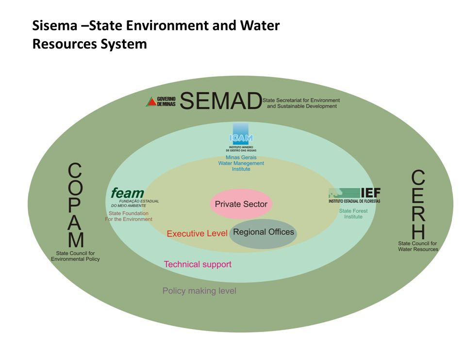 Sisema –State Environment and Water Resources System