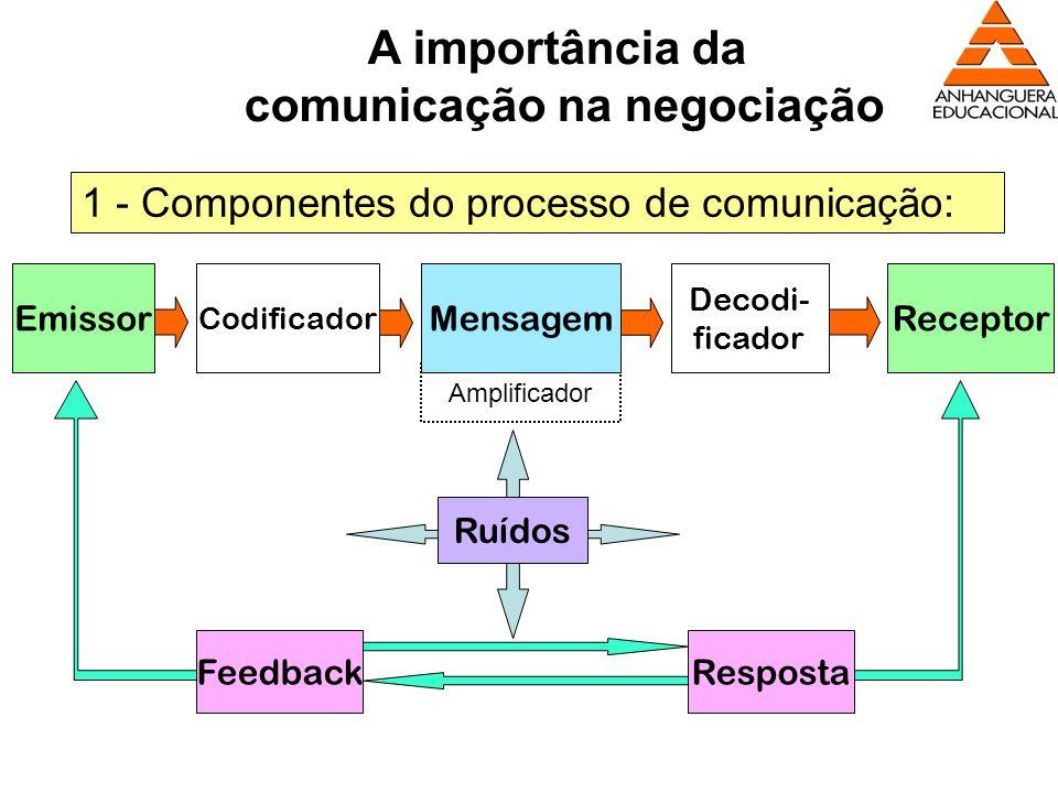 Amplificador EmissorReceptorMensagem Codificador Decodi- ficador RespostaFeedback Ruídos A importância da comunicação na negociação 1 - Componentes do
