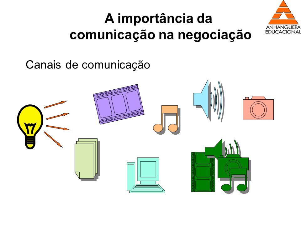 A importância da comunicação na negociação Canais de comunicação
