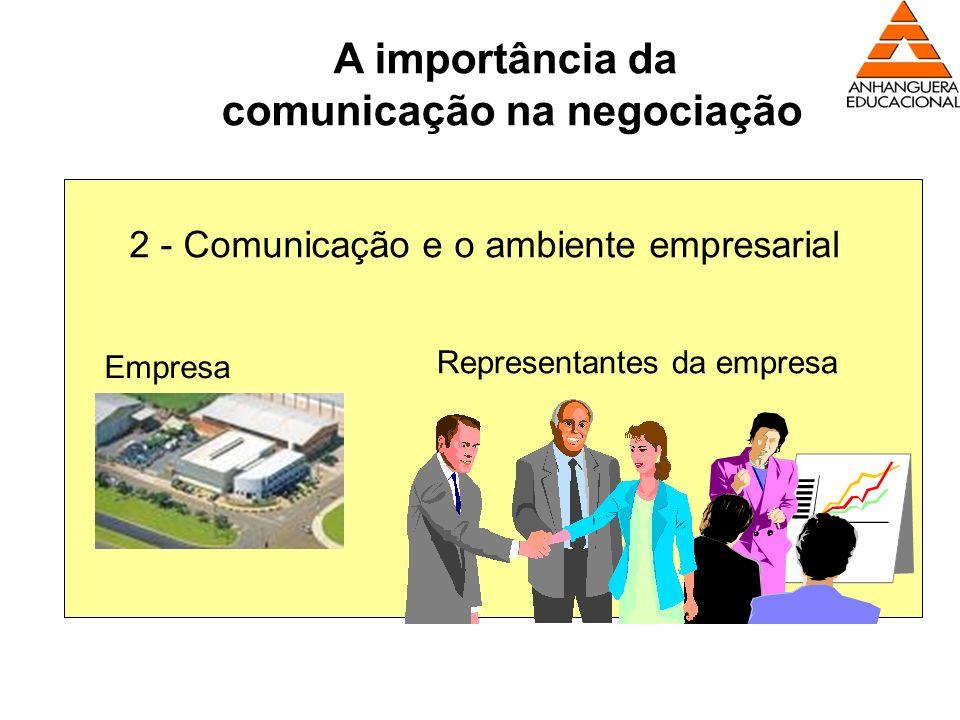 A importância da comunicação na negociação 2 - Comunicação e o ambiente empresarial Empresa Representantes da empresa