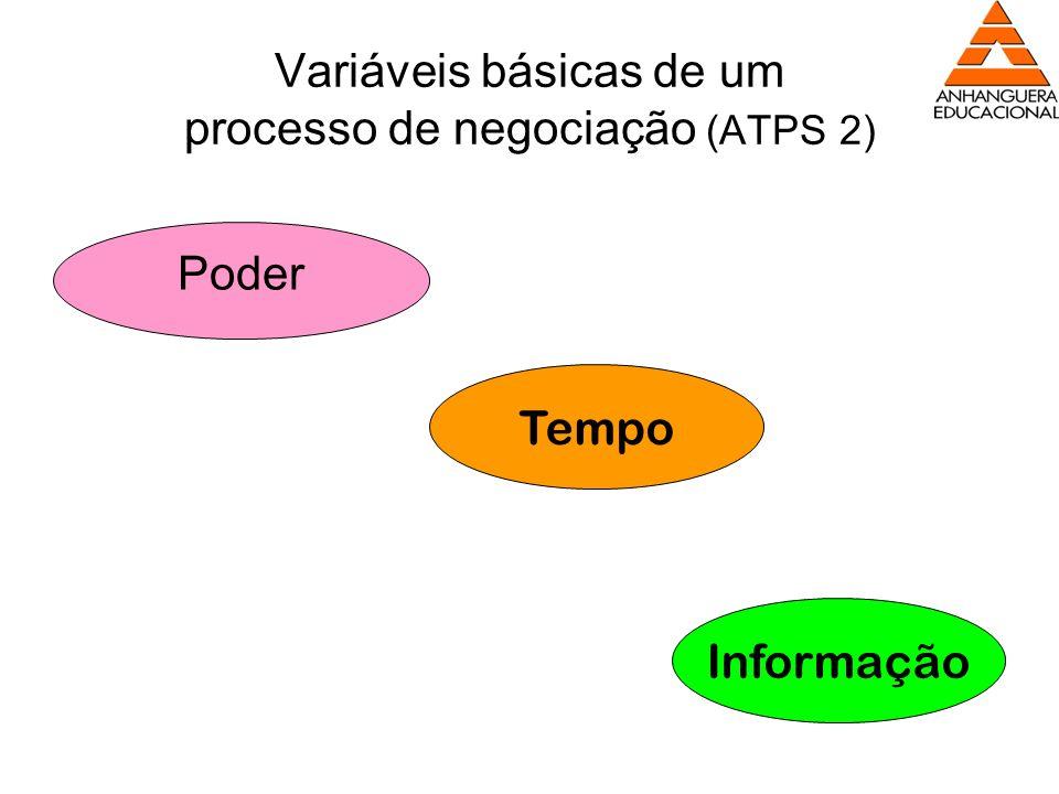 Variáveis básicas de um processo de negociação (ATPS 2) Poder Tempo Informação