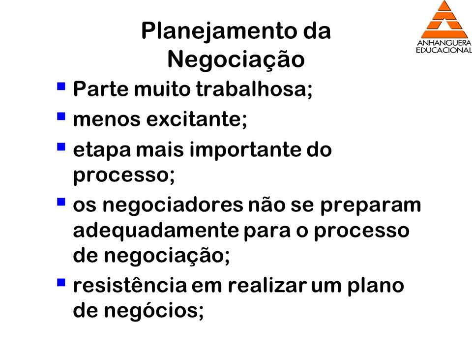 Planejamento da Negociação Parte muito trabalhosa; menos excitante; etapa mais importante do processo; os negociadores não se preparam adequadamente p