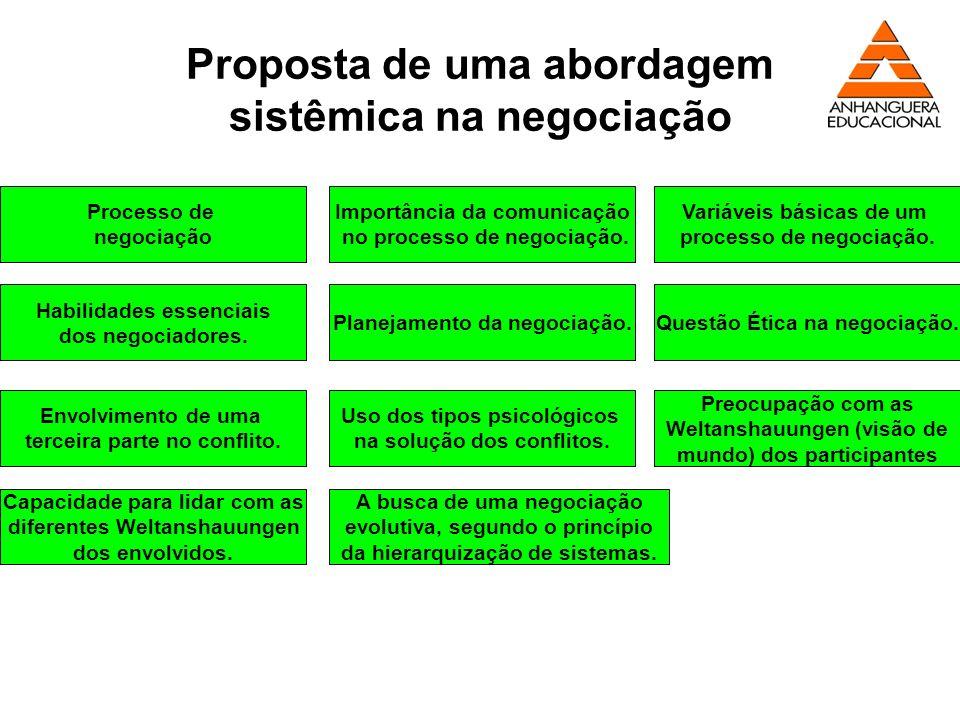 Proposta de uma abordagem sistêmica na negociação Processo de negociação Importância da comunicação no processo de negociação. Variáveis básicas de um