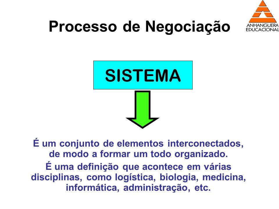 Processo de Negociação SISTEMA É um conjunto de elementos interconectados, de modo a formar um todo organizado. É uma definição que acontece em várias