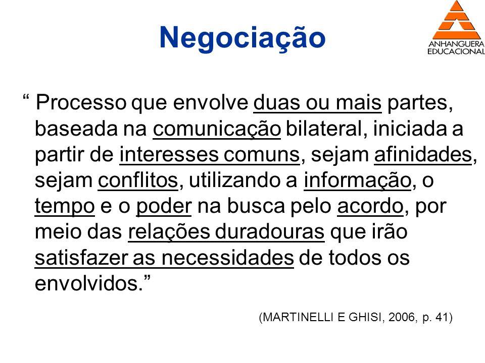 Negociação Processo que envolve duas ou mais partes, baseada na comunicação bilateral, iniciada a partir de interesses comuns, sejam afinidades, sejam