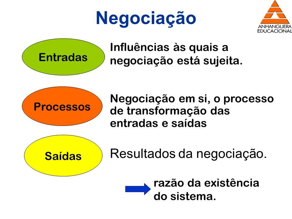 Resultados da negociação. Entradas Processos Saídas Influências às quais a negociação está sujeita. Negociação em si, o processo de transformação das