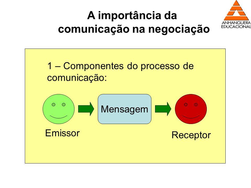 A importância da comunicação na negociação 1 – Componentes do processo de comunicação: Mensagem Emissor Receptor