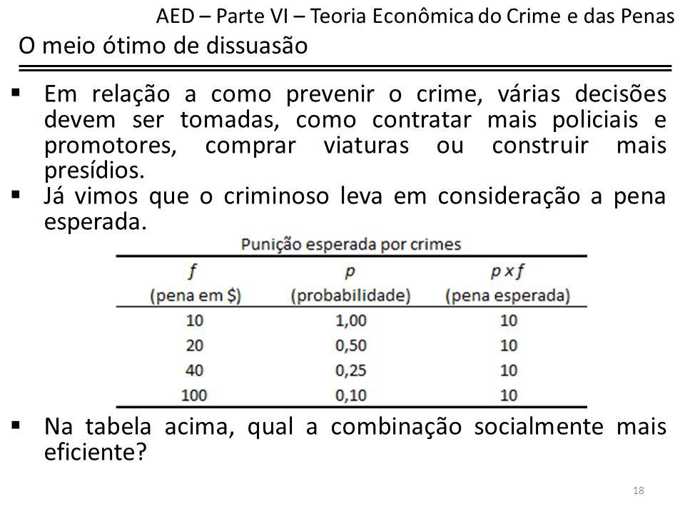 O meio ótimo de dissuasão A maior probabilidade exige mais gastos com a segurança pública (policiais e promotores) enquanto o custo administrativo da multa é o mesmo para valores pequenos e altos.