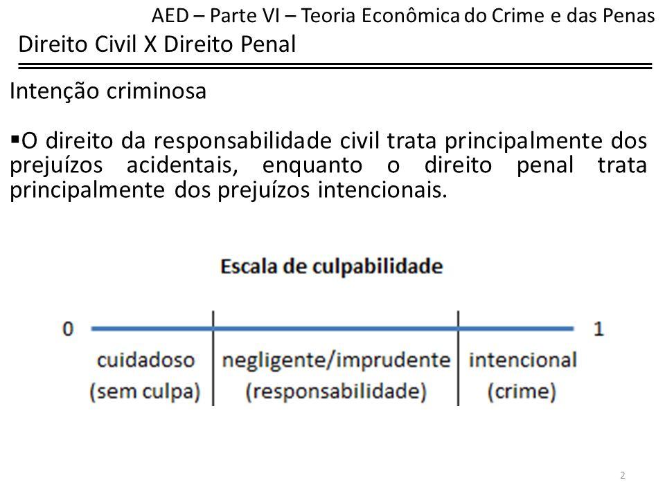 Direito Civil X Direito Penal Prejuízo privado x público No direito de propriedade, de contratos e de ilícitos civis, a maior parte do prejuízo é privado.