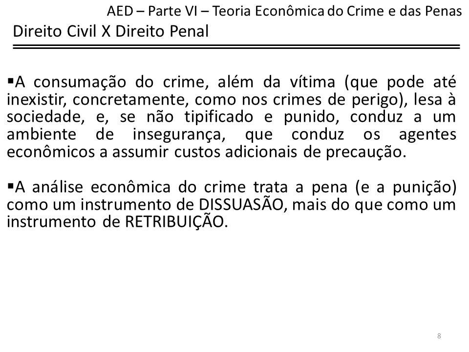 Crime Racional O criminoso racional calcula o valor esperado do crime, que é igual ao ganho menos a pena, multiplicada pela probabilidade de ser pego e condenado.