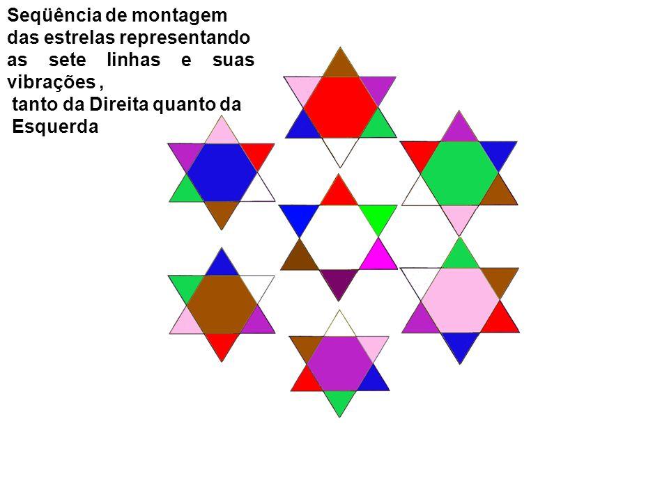 Seqüência de montagem das estrelas representando as sete linhas e suas vibrações, tanto da Direita quanto da Esquerda
