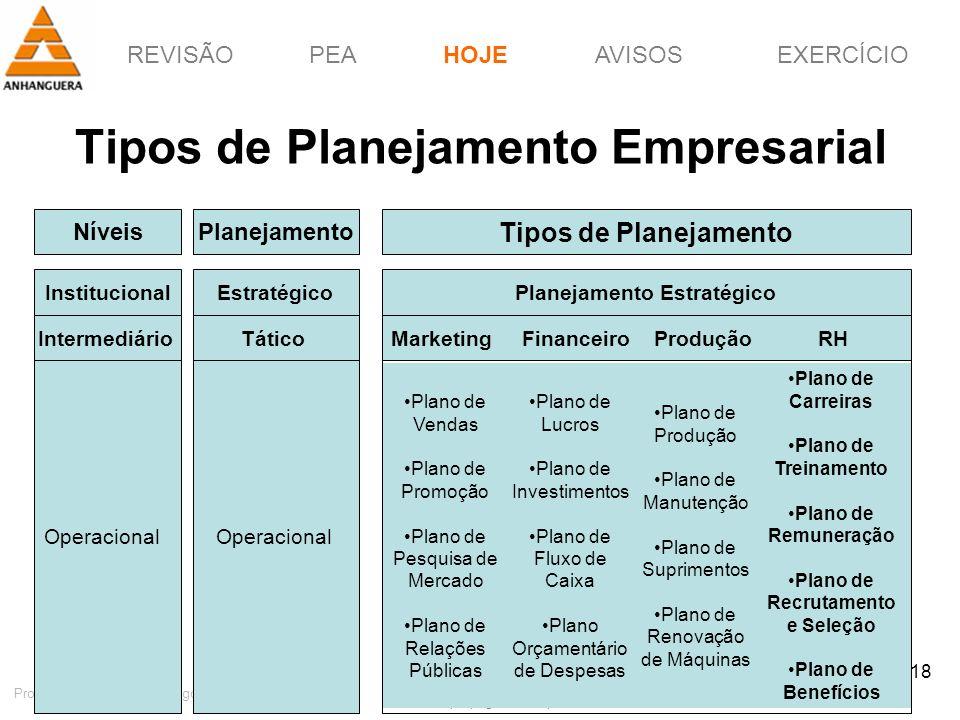 REVISÃOPEAHOJEEXERCÍCIOAVISOS http://pagotto.wordpress.com Prof. Érico Pagotto - ericopagotto@yahoo.com 18 Tipos de Planejamento Empresarial HOJE Níve