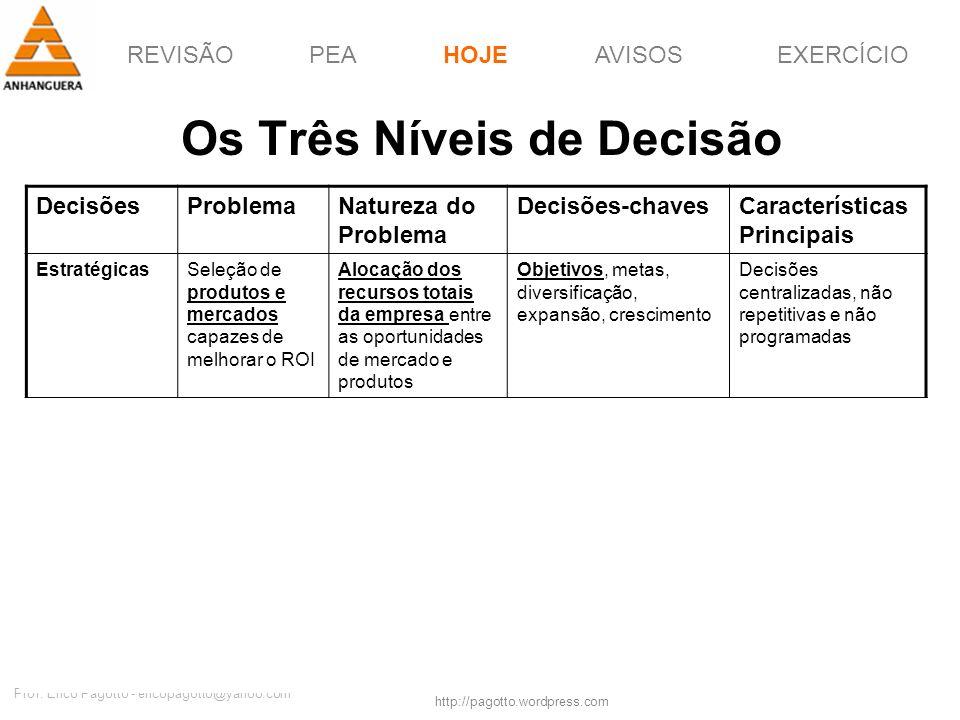 REVISÃOPEAHOJEEXERCÍCIOAVISOS http://pagotto.wordpress.com Prof. Érico Pagotto - ericopagotto@yahoo.com 19 Os Três Níveis de Decisão HOJE DecisõesProb