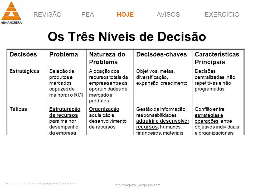 REVISÃOPEAHOJEEXERCÍCIOAVISOS http://pagotto.wordpress.com Prof. Érico Pagotto - ericopagotto@yahoo.com 20 Os Três Níveis de Decisão HOJE DecisõesProb
