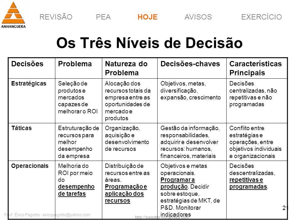 REVISÃOPEAHOJEEXERCÍCIOAVISOS http://pagotto.wordpress.com Prof. Érico Pagotto - ericopagotto@yahoo.com 21 Os Três Níveis de Decisão HOJE DecisõesProb