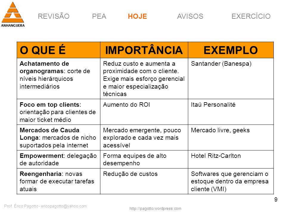 REVISÃOPEAHOJEEXERCÍCIOAVISOS http://pagotto.wordpress.com Prof. Érico Pagotto - ericopagotto@yahoo.com 9 O QUE ÉIMPORTÂNCIAEXEMPLO Achatamento de org