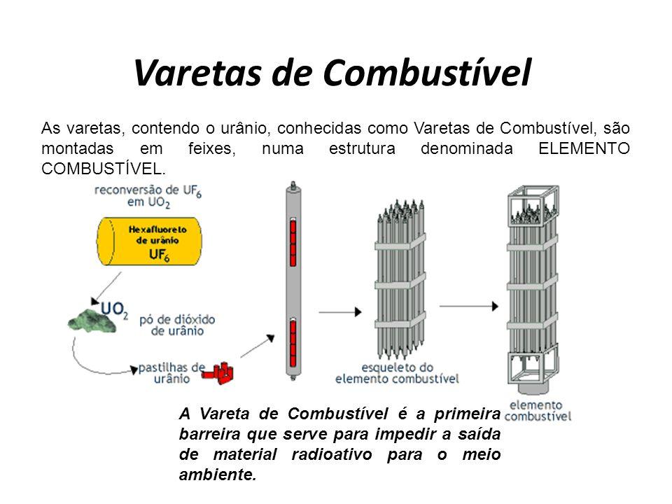 Varetas de Combustível As varetas, contendo o urânio, conhecidas como Varetas de Combustível, são montadas em feixes, numa estrutura denominada ELEMENTO COMBUSTÍVEL.
