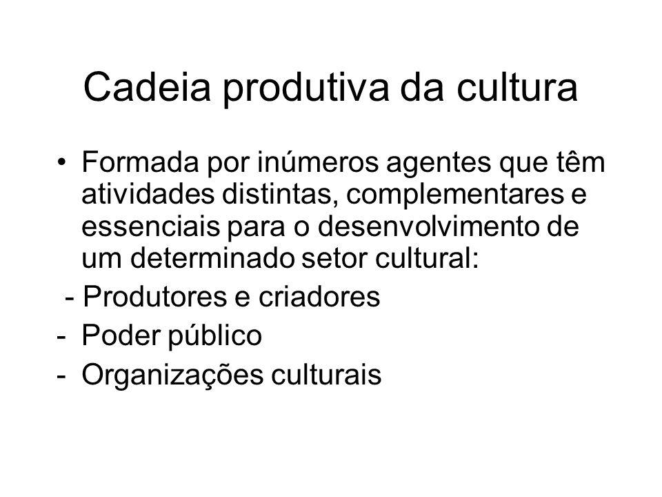 Cadeia produtiva da cultura Formada por inúmeros agentes que têm atividades distintas, complementares e essenciais para o desenvolvimento de um determ