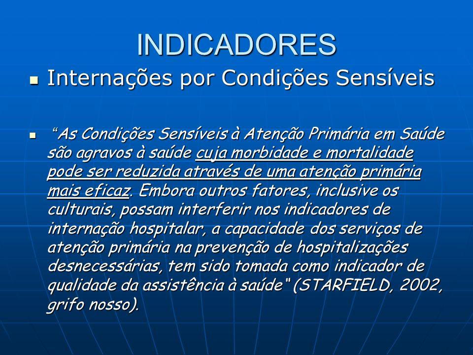 INDICADORES Internações por Condições Sensíveis Internações por Condições Sensíveis As Condições Sensíveis à Atenção Primária em Saúde são agravos à s