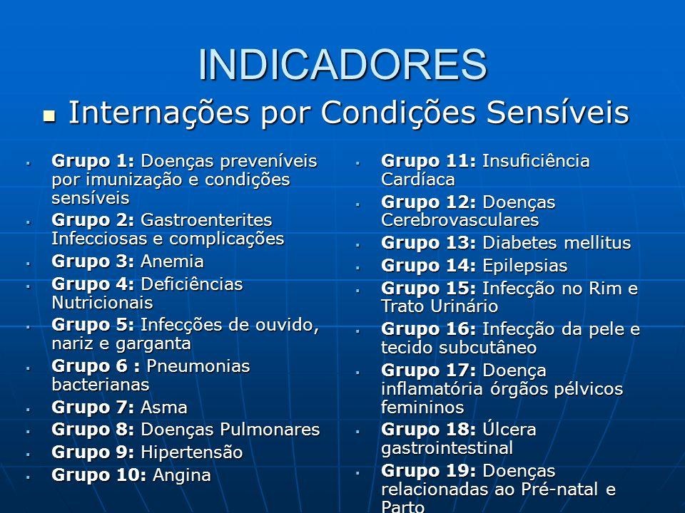 INDICADORES Internações por Condições Sensíveis Internações por Condições Sensíveis Grupo 1: Doenças preveníveis por imunização e condições sensíveis