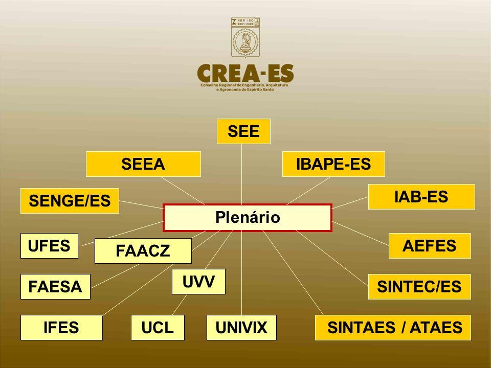 SENGE/ES SEE IBAPE-ESSEEA IAB-ES Plenário UFES SINTEC/ES AEFES UNIVIX SINTAES / ATAES FAESA UCLIFES UVV FAACZ