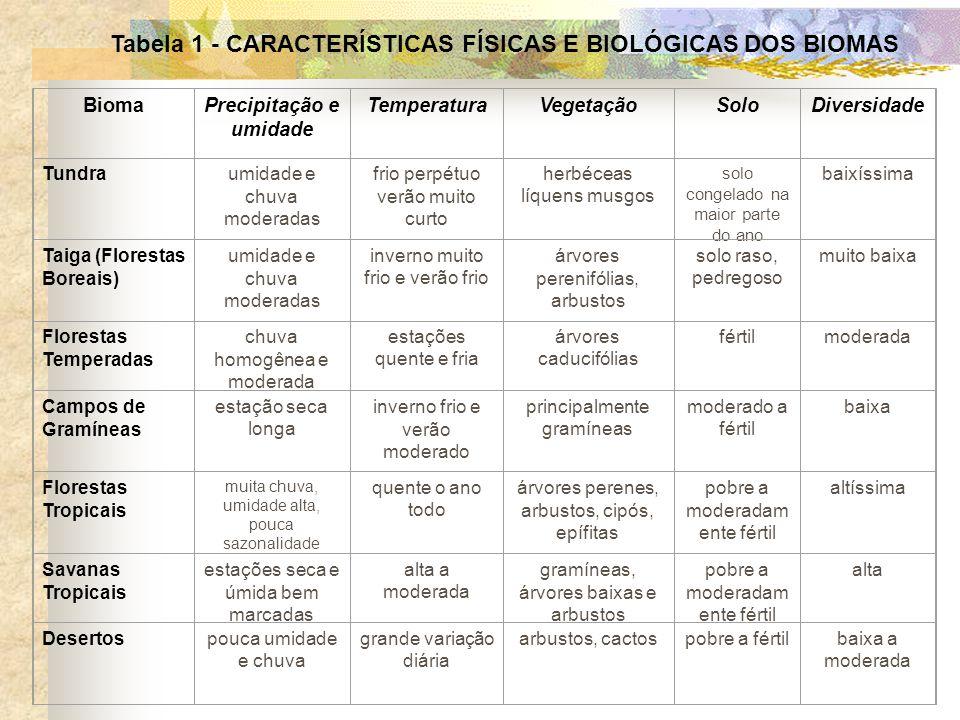 Tabela 1 - CARACTERÍSTICAS FÍSICAS E BIOLÓGICAS DOS PRINCIPAIS BIOMAS BiomaPrecipitação e umidade TemperaturaVegetaçãoSoloDiversidade Tundraumidade e