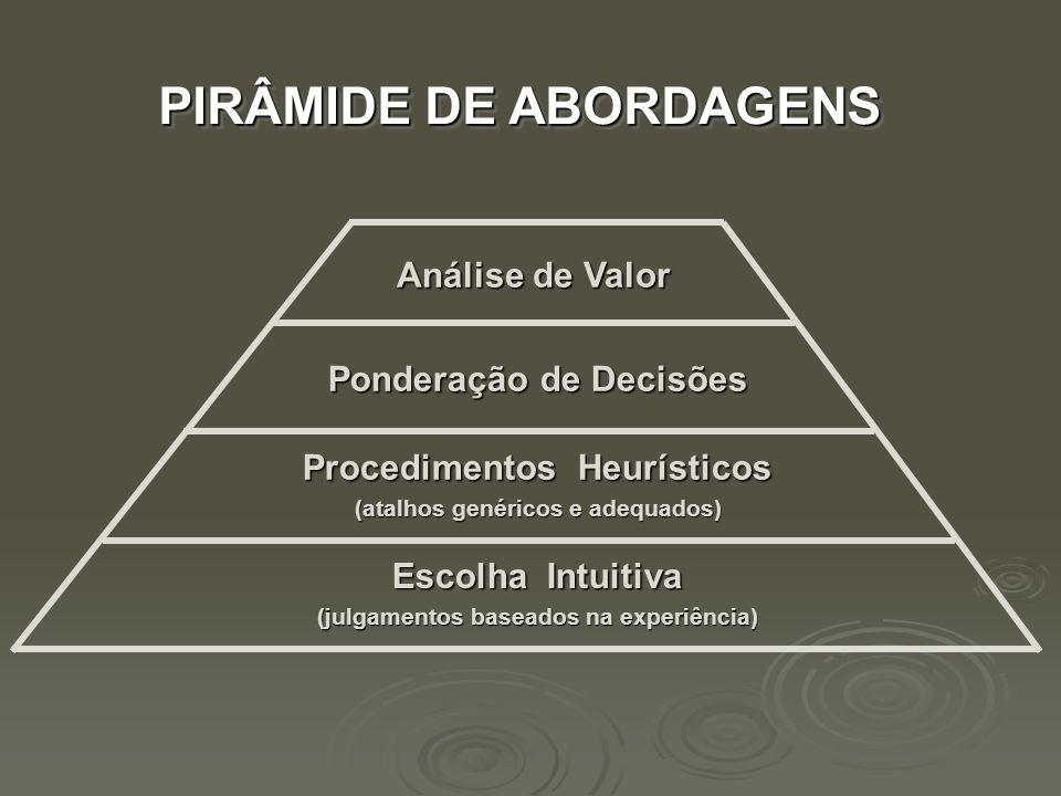 Escolha Intuitiva (julgamentos baseados na experiência) Procedimentos Heurísticos (atalhos genéricos e adequados) Ponderação de Decisões Análise de Va