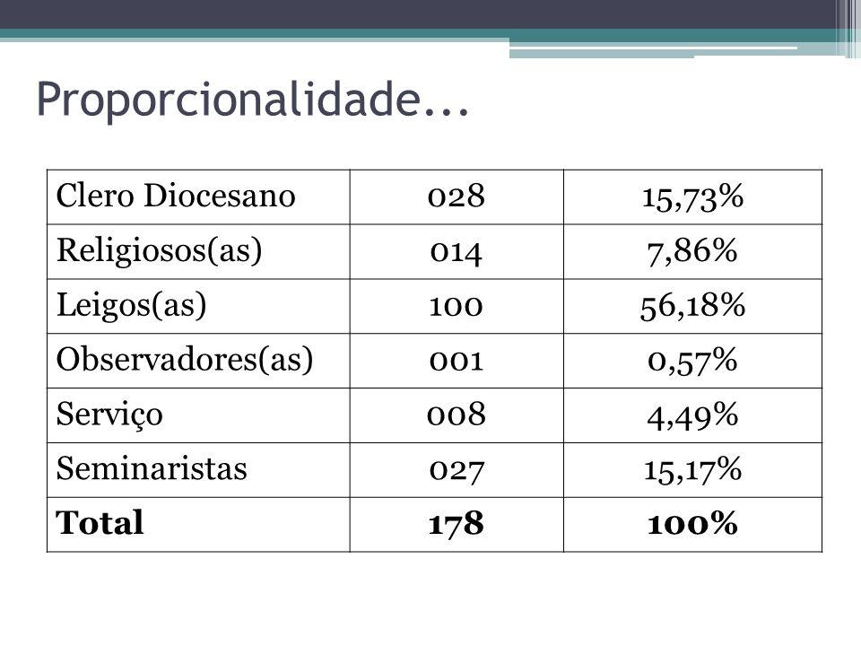 Proporcionalidade... Clero Diocesano02815,73% Religiosos(as)0147,86% Leigos(as)10056,18% Observadores(as)0010,57% Serviço0084,49% Seminaristas02715,17