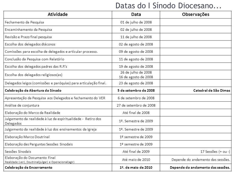 Datas do I Sínodo Diocesano... AtividadeDataObservações Fechamento da Pesquisa01 de julho de 2008 Encaminhamento da Pesquisa02 de julho de 2008 Revisã