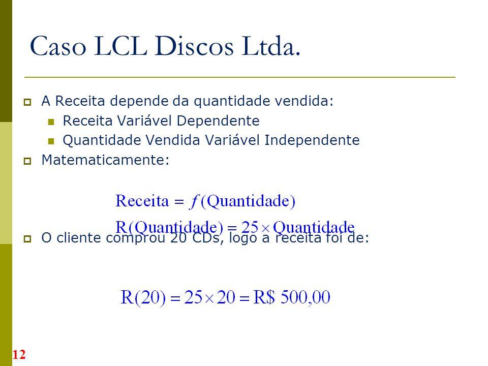 A Receita depende da quantidade vendida: Receita Variável Dependente Quantidade Vendida Variável Independente Matematicamente: O cliente comprou 20 CDs, logo a receita foi de: Caso LCL Discos Ltda.
