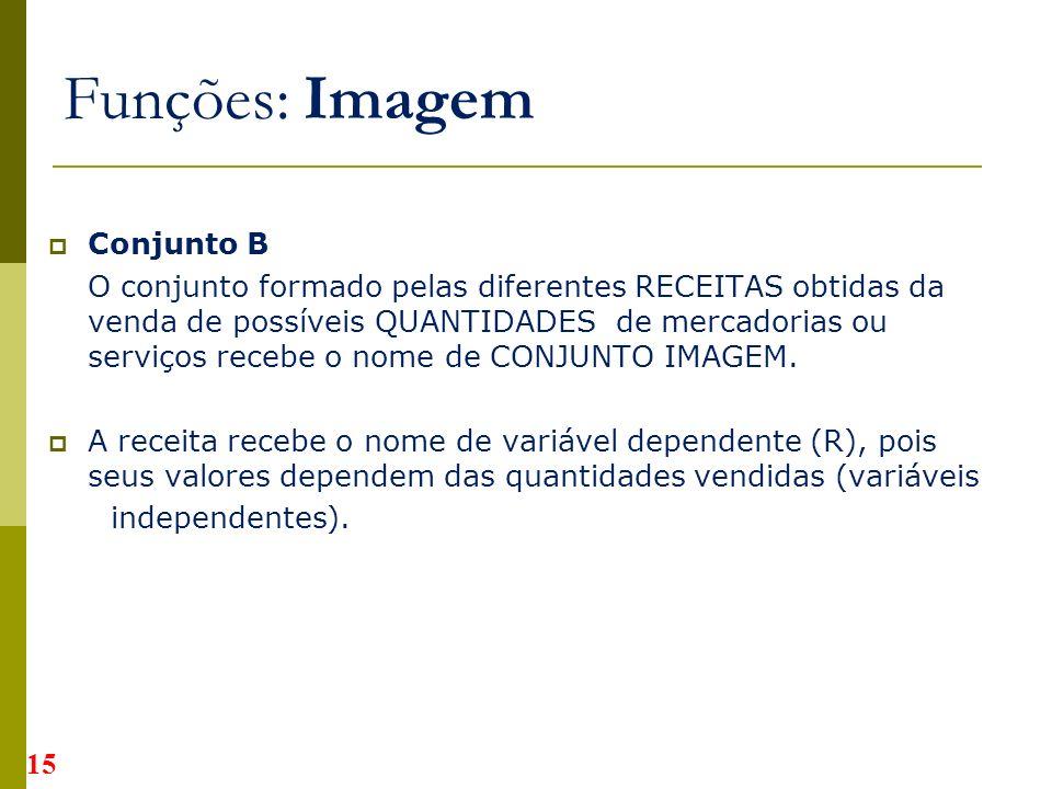 Conjunto B O conjunto formado pelas diferentes RECEITAS obtidas da venda de possíveis QUANTIDADES de mercadorias ou serviços recebe o nome de CONJUNTO IMAGEM.